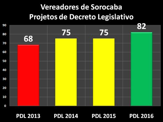 Projetos de Decreto Legislativo dos Vereadores de Sorocaba – 2013/2016