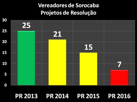 Projetos de Resolução dos Vereadores de Sorocaba – 2013/2016
