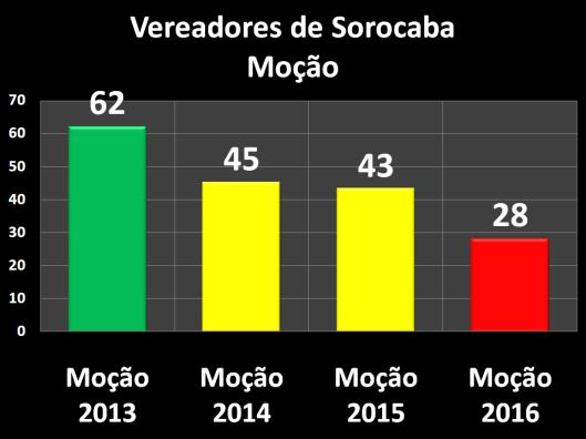 Moções dos Vereadores de Sorocaba – 2013/2016