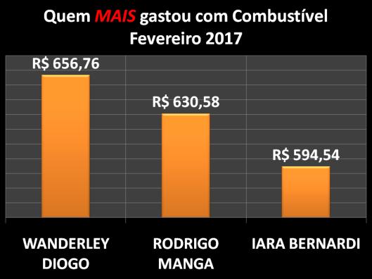 Gráfico dos vereadores campeões do gastos com Combustíveis em Fevereiro de 2017