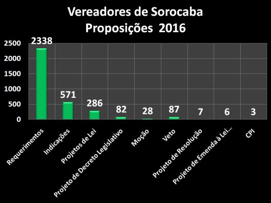 Proposições dos Vereadores de Sorocaba em 2016