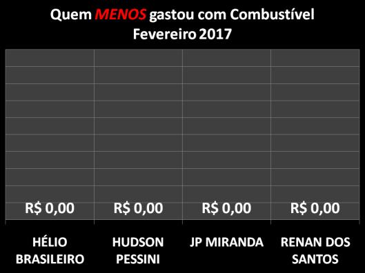 Gráfico dos Vereadores que Menos Gastaram com Combustíveis em Fevereiro de 2017