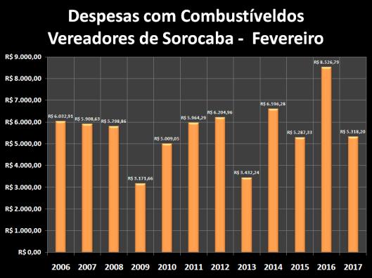 Despesas de Gabinete de Fevereiro de 2006 à 2017 – Combustível