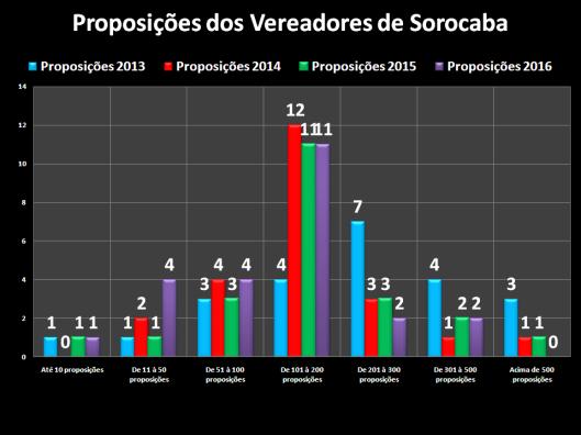 Proposições dos Vereadores de Sorocaba em 2013/2016