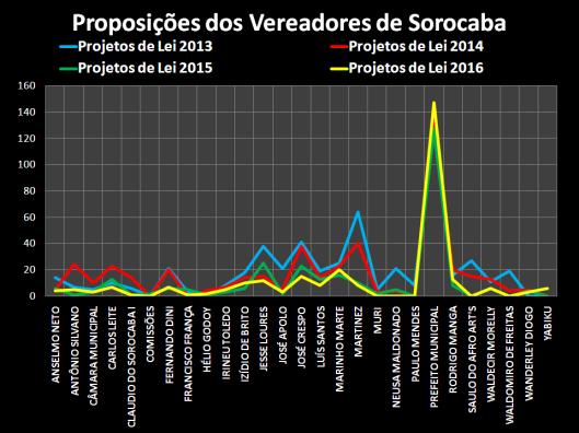Projetos de Lei dos Vereadores de Sorocaba em 2016