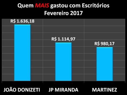 Gráfico dos vereadores de Sorocaba que mais gastaram com Materiais de Escritórios em Fevereiro de 2017