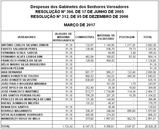 Gastos de Despesas de Gabinete dos Vereadores de Sorocaba em Março 2017