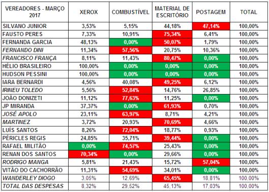 Gastos de Despesas de Gabinete dos Vereadores de Sorocaba em Março 2017 – Percentual