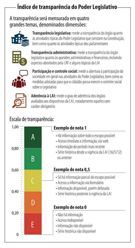 Indice de Transparência Legislativa