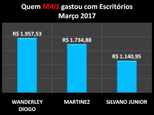 Gráfico dos vereadores de Sorocaba que mais gastaram com Materiais de Escritórios em Março de 2017
