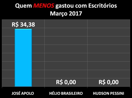 Gráfico dos vereadores de Sorocaba que menos gastaram com Materiais de Escritórios em Março de 2017