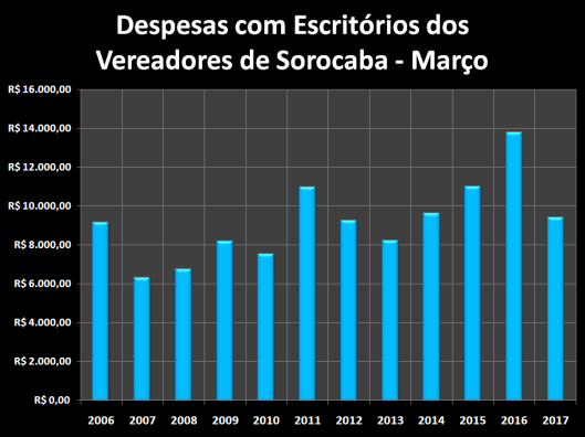 Despesas de Gabinete de Março de 2006 à 2017 – Escritórios