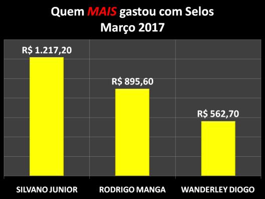 Gráfico dos vereadores que mais gastaram com Postagens / Selos em Março de 2017