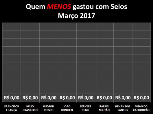Gráfico dos vereadores que menos gastaram com Postagens / Selos em Março de 2017
