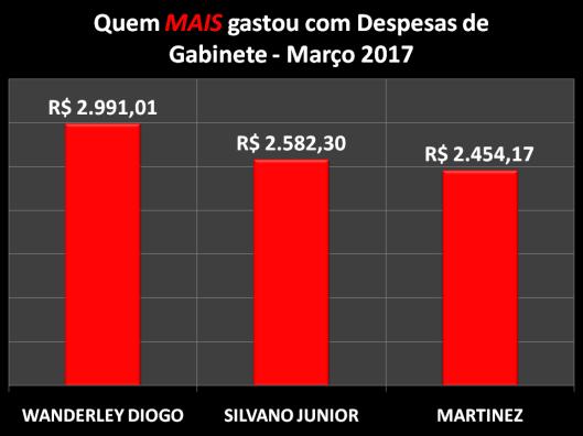 Gráfico dos Vereadores de Sorocaba que mais gastou com Despesas de Gabinete – Março 2017