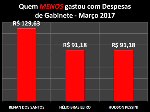 Gráfico dos Vereadores de Sorocaba que menos gastou com Despesas de Gabinete – Março 2017