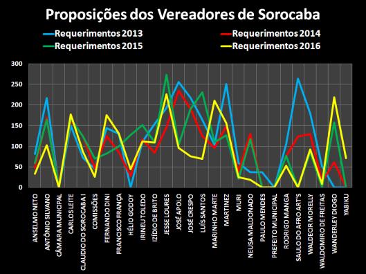 Requerimentos dos Vereadores de Sorocaba – 2013/2016