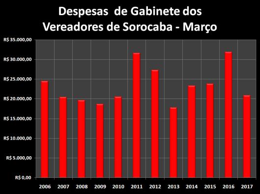 Total das Despesas de Gabinete de Março de 2006 à 2017