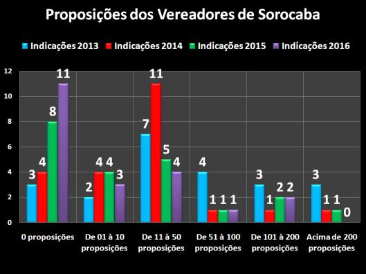 Indicação dos Vereadores de Sorocaba – 2013/2016