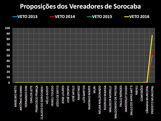 Vetos dos Vereadores de Sorocaba – 2013/2016