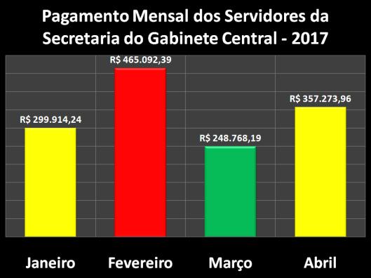 Pagamento dos Servidores da Secretaria de Gabinete Central (SGC) em 2017