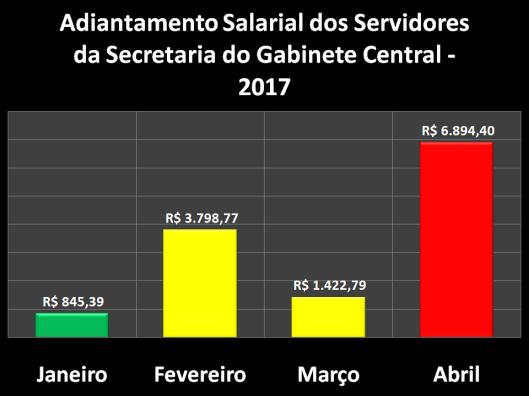 Adiantamento Salarial dos Servidores da Secretaria de Gabinete Central (SGC) em 2017