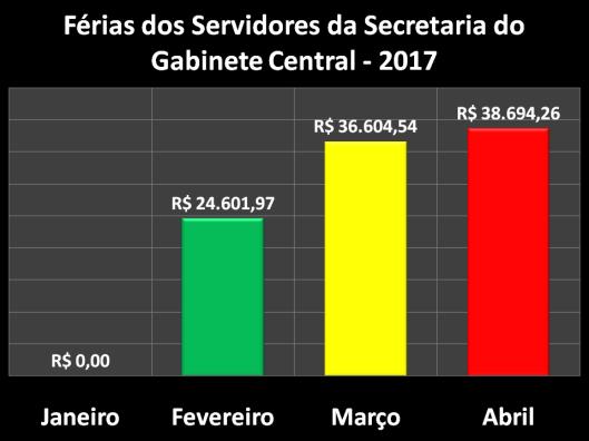 Férias dos Servidores da Secretaria de Gabinete Central (SGC) em 2017