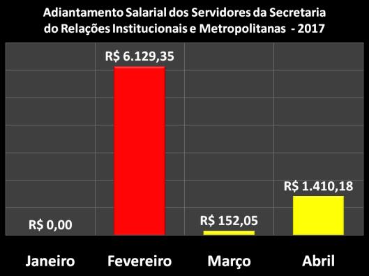 Adiantamento Salarial dos Servidores da Secretaria de Relações Institucionais e Metropolitanas (SERIM) em 2017