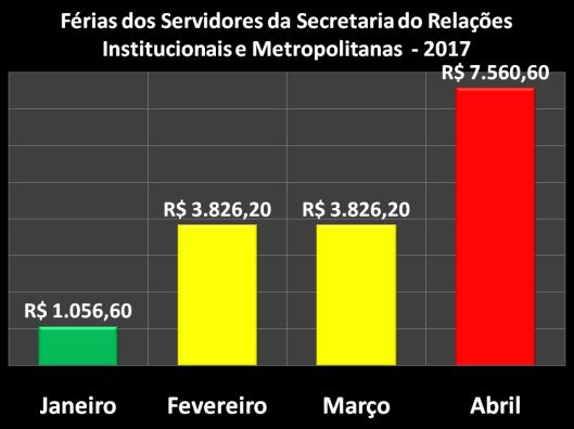 Férias dos Servidores da Secretaria de Relações Institucionais e Metropolitanas (SERIM) em 2017