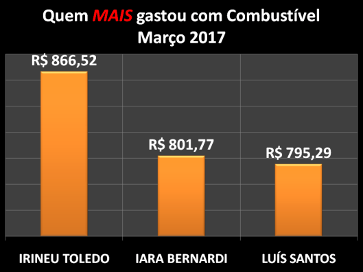 Gráfico dos vereadores campeões do gastos com Combustíveis em Março de 2017