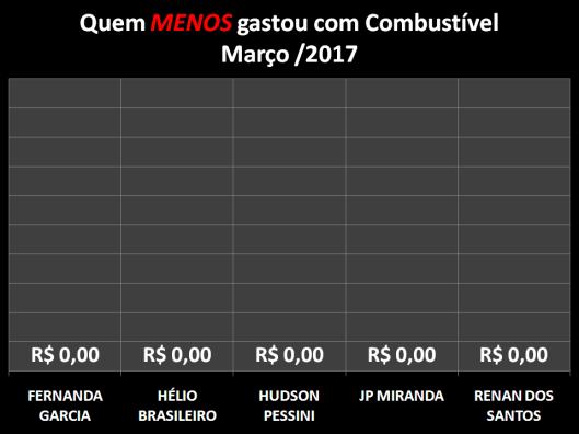 Gráfico dos Vereadores que Menos Gastaram com Combustíveis em Março de 2017