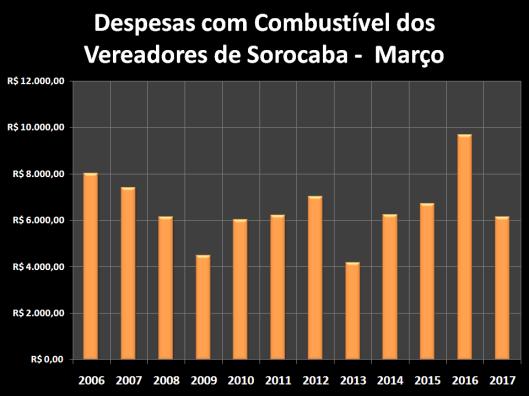 Despesas de Gabinete de Março de 2006 à 2017 – Combustível