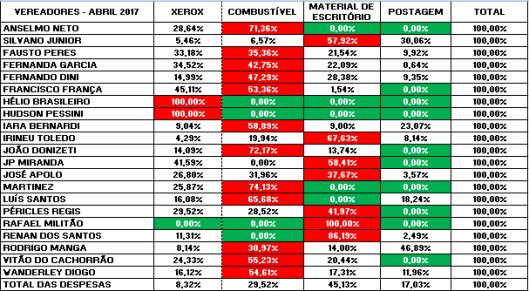 Gastos de Despesas de Gabinete dos Vereadores de Sorocaba em Abril 2017 – Percentual
