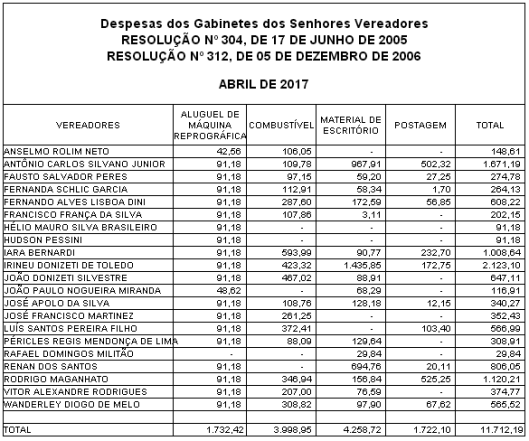 Gastos de Despesas de Gabinete dos Vereadores de Sorocaba em Abril 2017