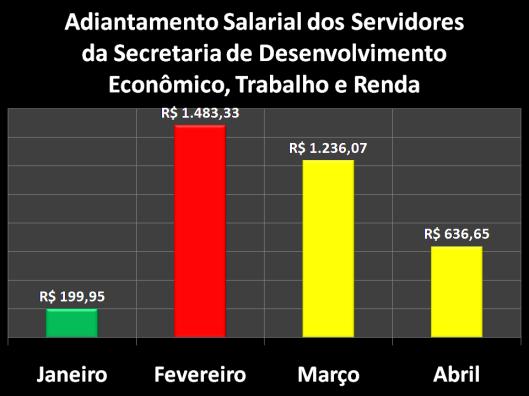 Adiantamento Salarial dos Servidores da Secretaria de Desenvolvimento Econômico, Trabalho e Renda (SEDETER) em 2017