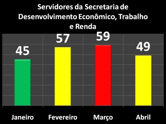 Servidores da Secretaria de Desenvolvimento Econômico, Trabalho e Renda (SEDETER) em 2017