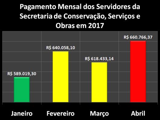 Pagamento Mensal dos Servidores da Secretaria de Conservação, Serviços Públicos e Obras (SERPO)