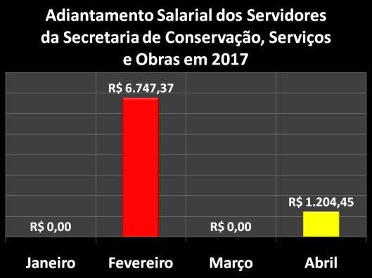 Adiantamento Salarial dos Servidores da Secretaria de Conservação, Serviços Públicos e Obras (SERPO) em 2017
