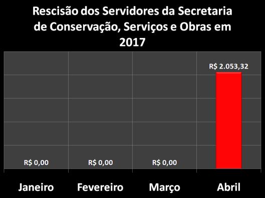 Rescisão dos Servidores da Secretaria de Conservação, Serviços Públicos e Obras (SERPO) em 2017