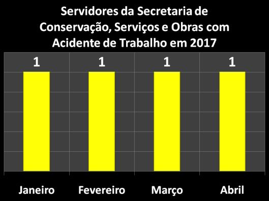 Servidores da Secretaria de Conservação, Serviços Públicos e Obras (SERPO) com Acidente do Trabalho em 2017