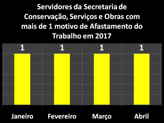 Servidores da Secretaria de Conservação, Serviços Públicos e Obras (SERPO) com mais de 1 motivo de Afastamento do Trabalho em 2017