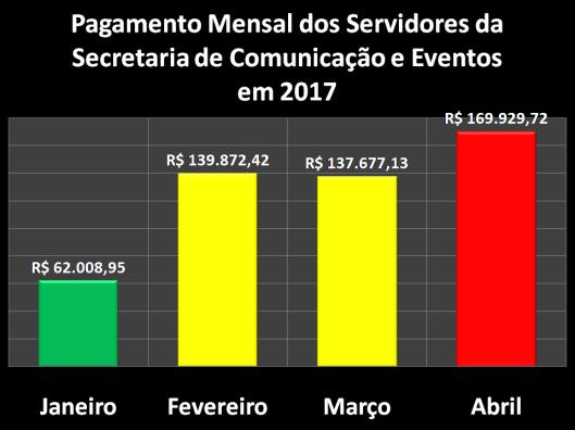 Pagamento Mensal dos Servidores da Secretaria de Comunicação e Eventos (SECOM) em 2017