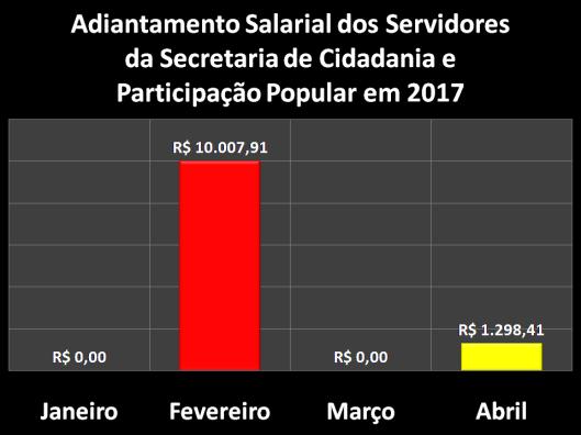 Adiantamento Salarial dos Servidores da Secretaria da Cidadania e Participação Popular (SECID) em 2017