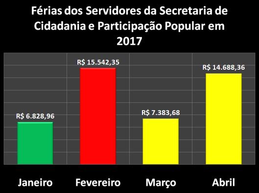 Férias dos Servidores da Secretaria da Cidadania e Participação Popular (SECID) em 2017