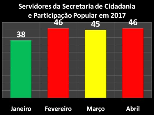 Servidores da Secretaria da Cidadania e Participação Popular (SECID) em 2017