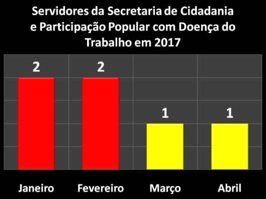 Servidores da Secretaria da Cidadania e Participação Popular (SECID) com Doença do Trabalho em 2017