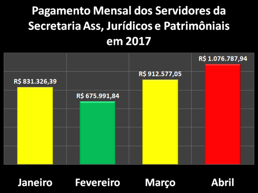 Pagamento Mensal dos Servidores da Secretaria dos Assuntos Jurídicos e Patrimoniais (SAJ) em 2017