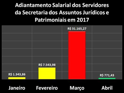 Adiantamento Salarial dos Servidores da Secretaria dos Assuntos Jurídicos e Patrimoniais (SAJ) em 2017