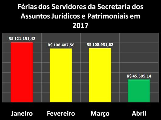 Férias dos Servidores da Secretaria dos Assuntos Jurídicos e Patrimoniais (SAJ) em 2017