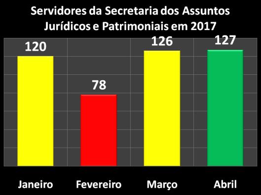 Servidores da Secretaria dos Assuntos Jurídicos e Patrimoniais (SAJ) em 2017